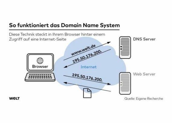 Erklärung, wie ein Domain Name System funktioniert